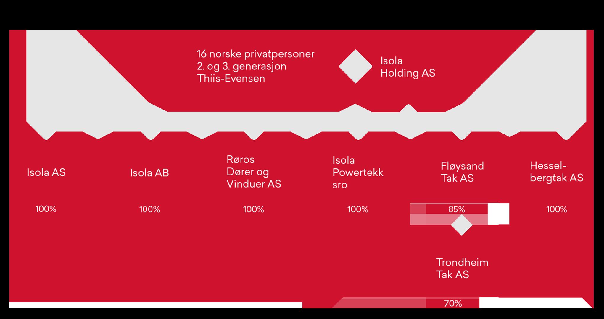 Selskapsstruktur desktop