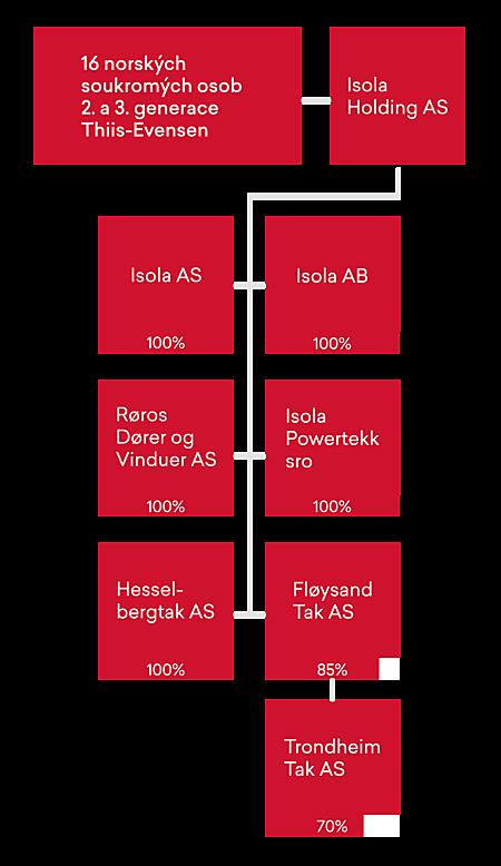 Tsjekkisk selskapsstruktur mobil
