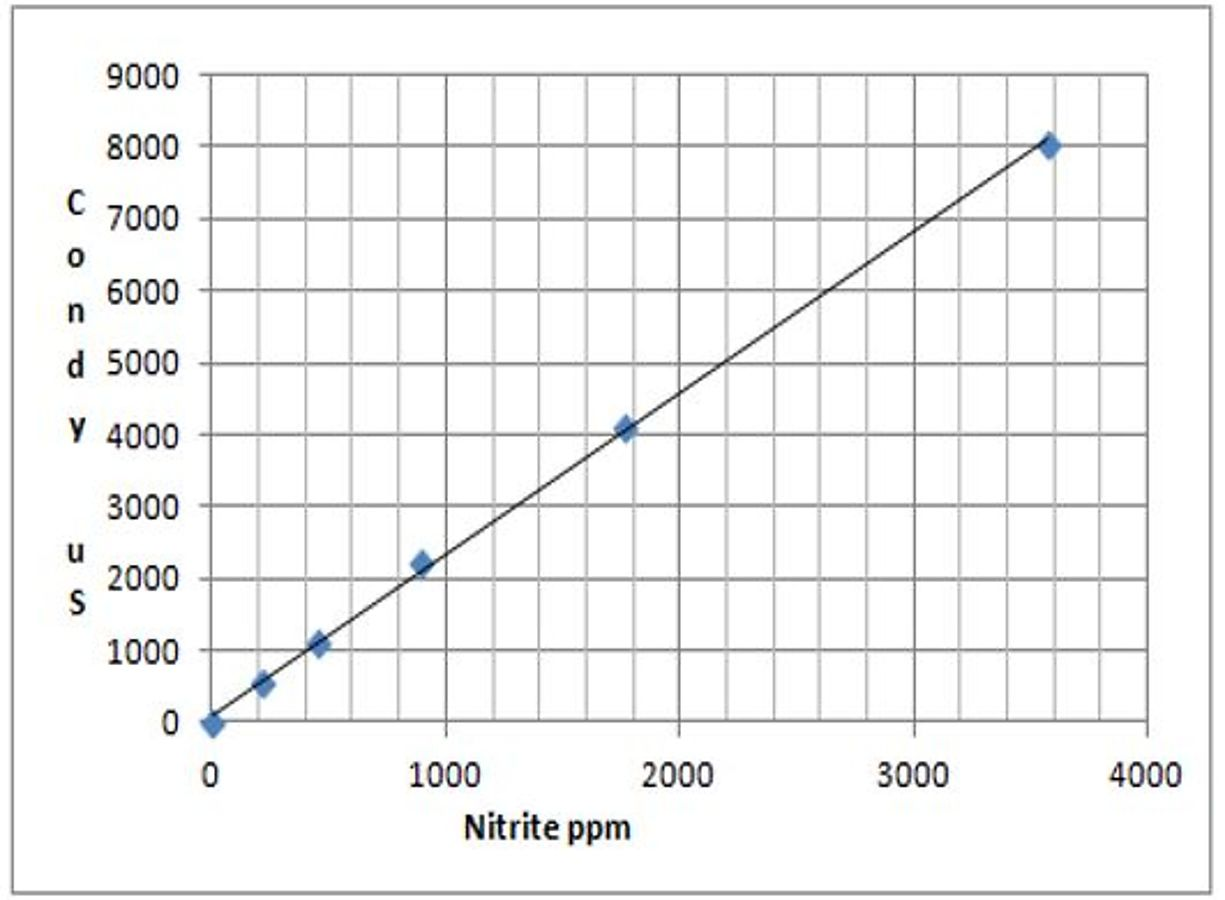 AQ-CW-Graph