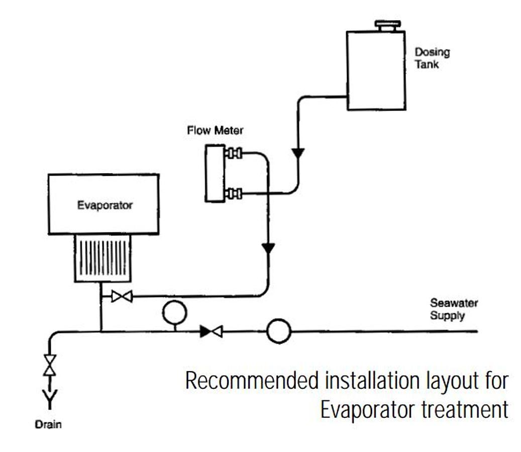 Evap-installation